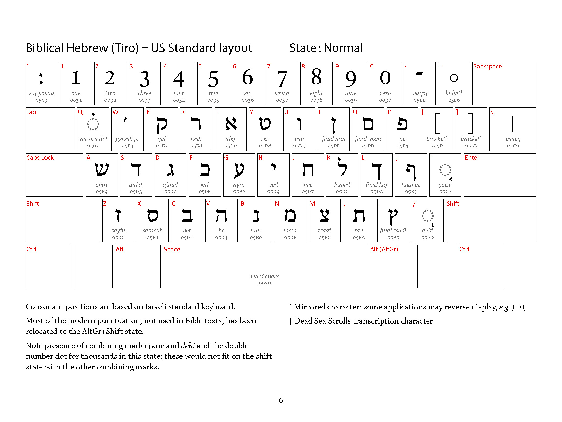 Typing Hebrew  The Open Siddur Project - Map us keyboard