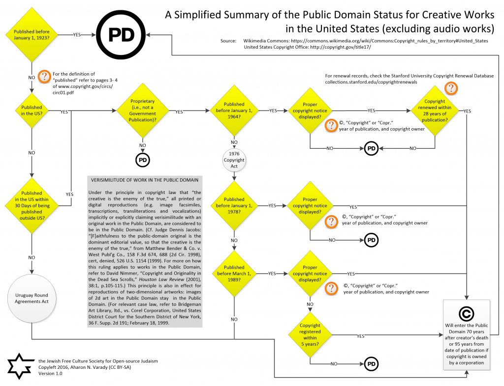 A Simplified Summary of the Public Domain Status of Creative Works under US Copyright Law (excluding audio works) - (credit: Aharon Varady, license: CC BY-SA)
