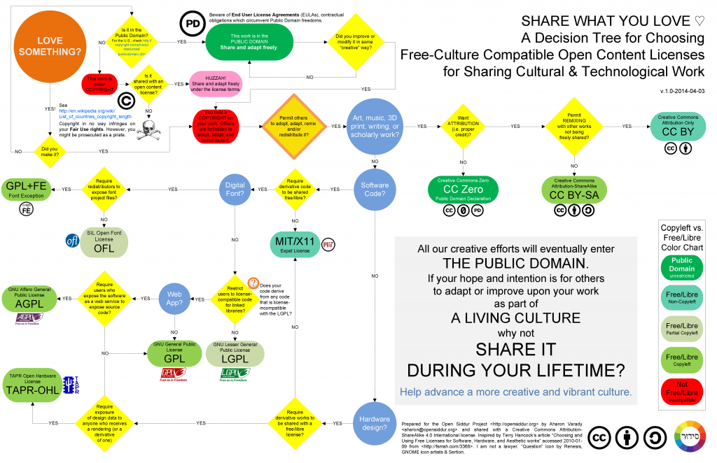 SHARE WHAT YOU LOVE ♡ A Decision Tree for Choosing Free-Culture Compatible Open Content Licenses for Cultural & Technological Work (v.1.0) by Aharon Varady (CC-BY-SA)
