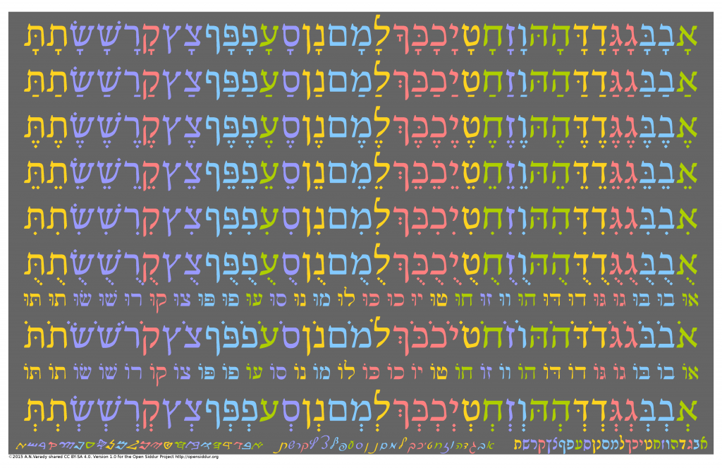 האותיות של האבג״ד בעברית | A Periodic Table of the Hebrew Aleph Bet Emphasizing Phonetic Grouping, Symbolic Association, and Diversity of Letter Form