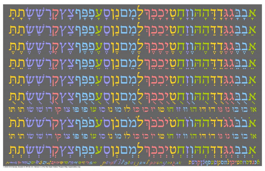 Hebrew Vowel Pronunciation Chart