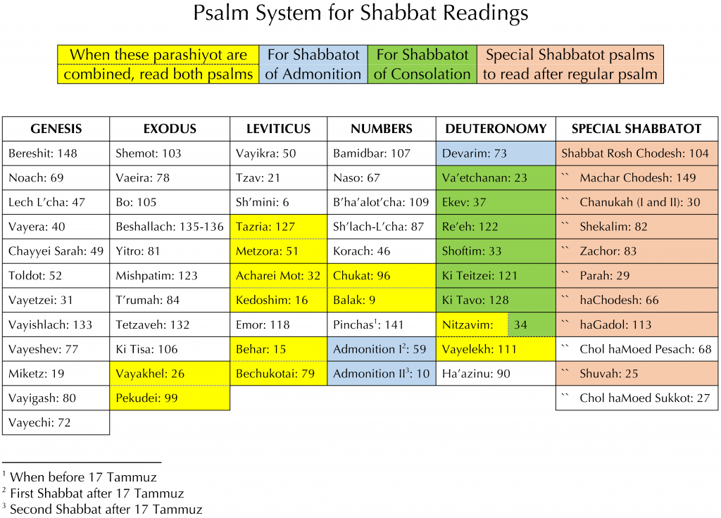 Schedule for the Reading of Psalms corresponding to the Weekly Torah Portion, by Isaac Gantwerk Mayer